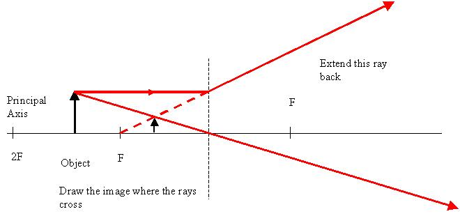 show by drawing the ray diagram that image formed by a concave lens