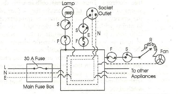 home wiring on the figure shows the ring system of electric wiring