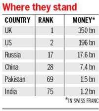 Swiss Bank Black Money India List - reportspdf549.web.fc2.com