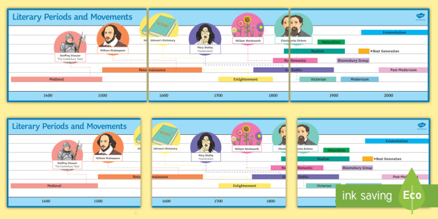 GCSE Literary Periods and Movements Display Timeline - English history