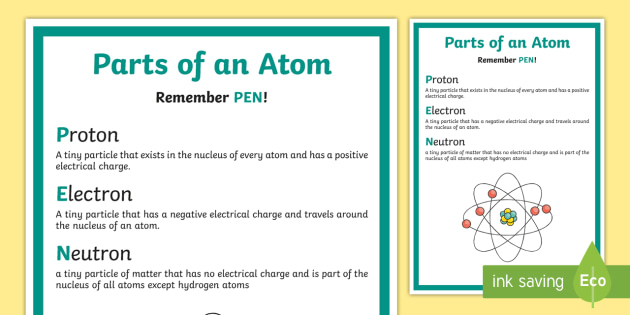 Parts of an Atom Display Poster - protons, electrons, neutrons