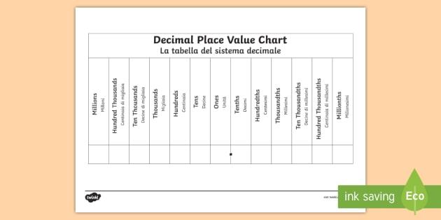 Decimals Place Value Chart Worksheet / Activity Sheet - place value unit
