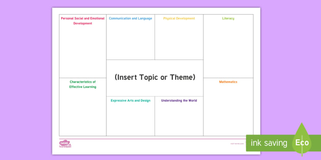 NEW * EYFS Editable Areas of Learning Topic Planning Template - Early