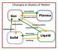 Image - States-of-matter-chart.jpg - Superpower Wiki