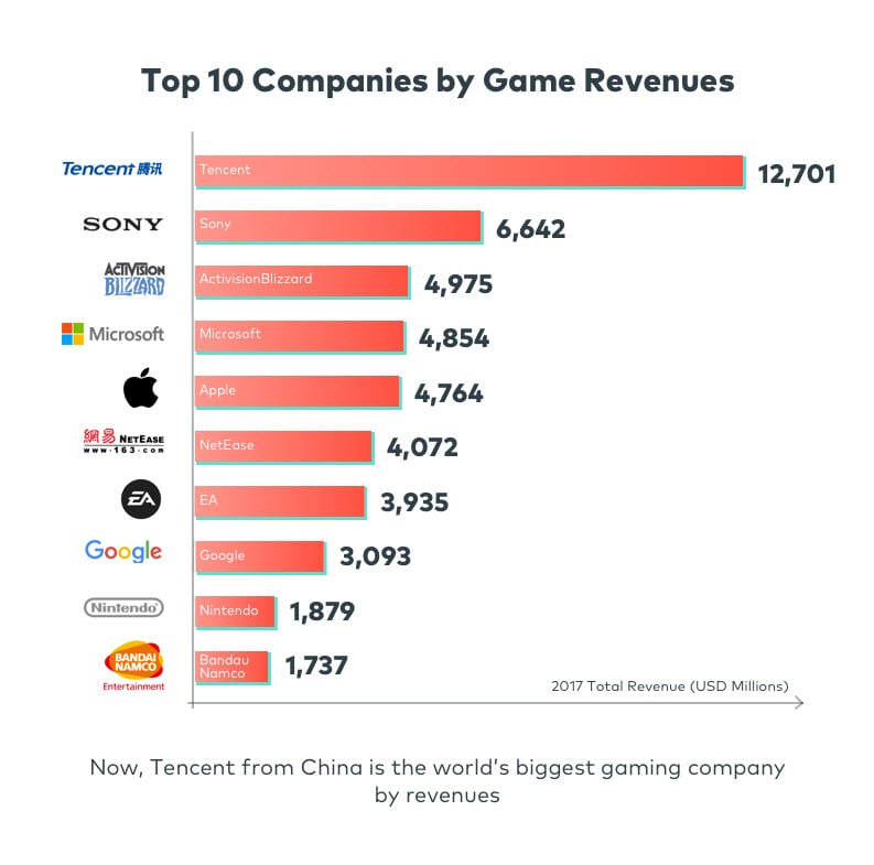 Digital Video Game Trends and Stats for 2018