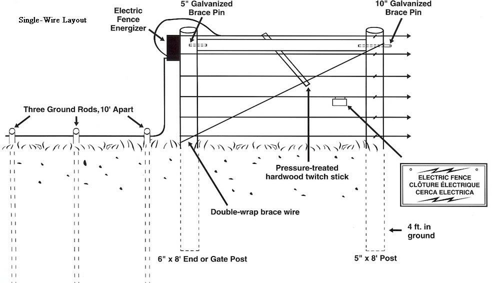 wiring electric fence diagram