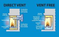 Are Vent Free Gas Fireplaces Safe? | PlumbersStock