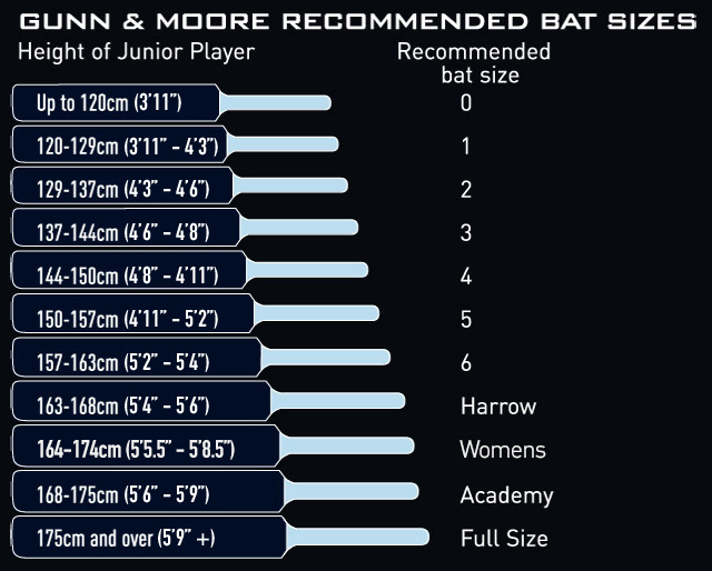 Gunn  Moore Sizing and Useful Information