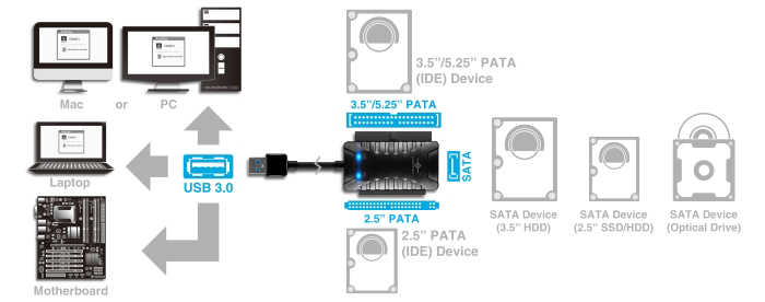 sata to usb adapter wiring diagram