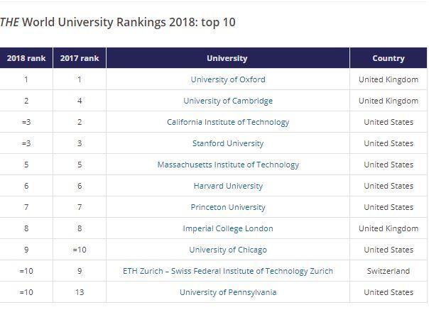 THE World University Rankings 2017\u201318 ground-breaking insights! - london universities list