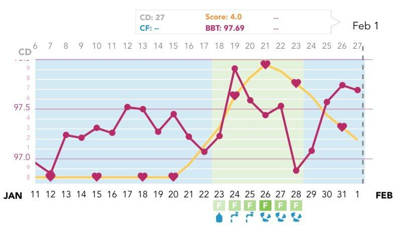 Ovia BBT Chart - BabyCenter