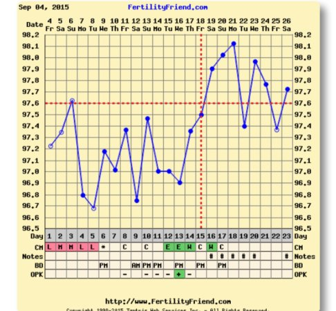 I don\u0027t understand my charttwo dips after ovulation - BabyCenter