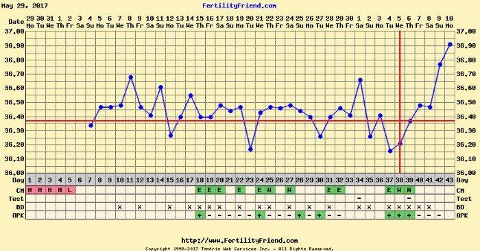 BBT Chart Help Please - Late ovulation? - BabyCenter