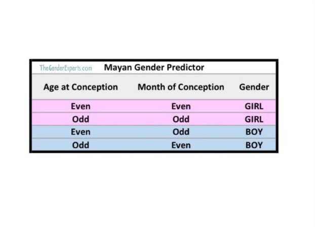 Mayan Calendar-Was it accurate? - BabyCenter