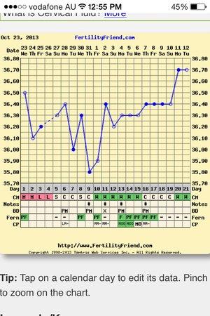Help with Interpreting My Crazy BBT Chart - BabyCenter