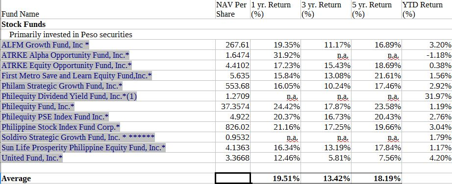 Why You Should Never Compare Yourself to a Mutual Fund ImbangKlase