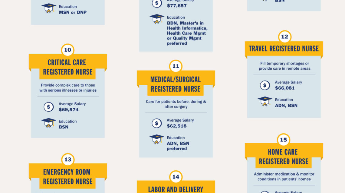 20 Types of Nurses Including Job Descriptions  Salary INFOGRAPHIC