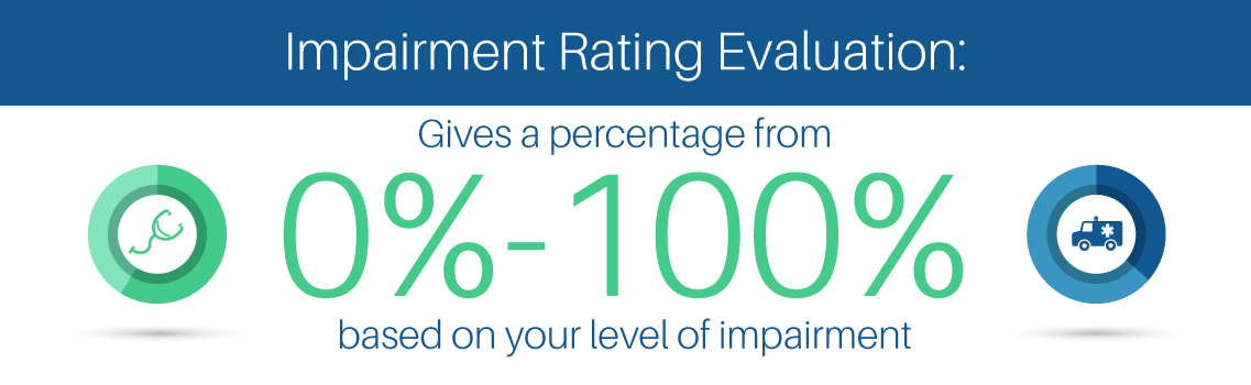 Workers Compensation  Impairment Rating Evaluations Guide