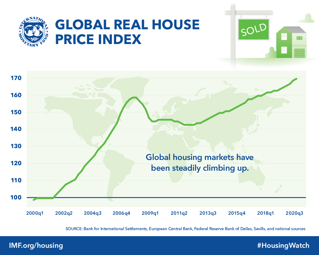 Sold House Prices Australia Imf Global Housing Watch