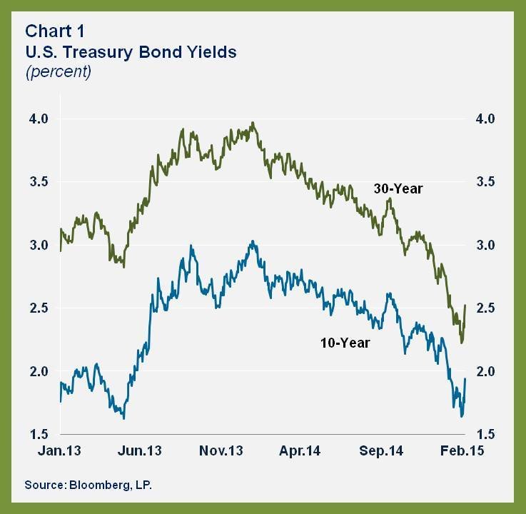 Why have US Treasury bond yields been falling? World Economic Forum