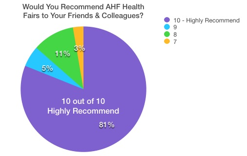 Customer Satisfaction Survey Highlights Quality of Our Services and