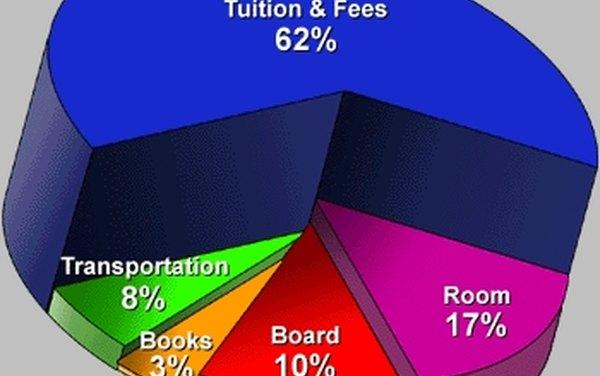 Cómo hacer un gráfico circular para un presupuesto mensual Techlandia