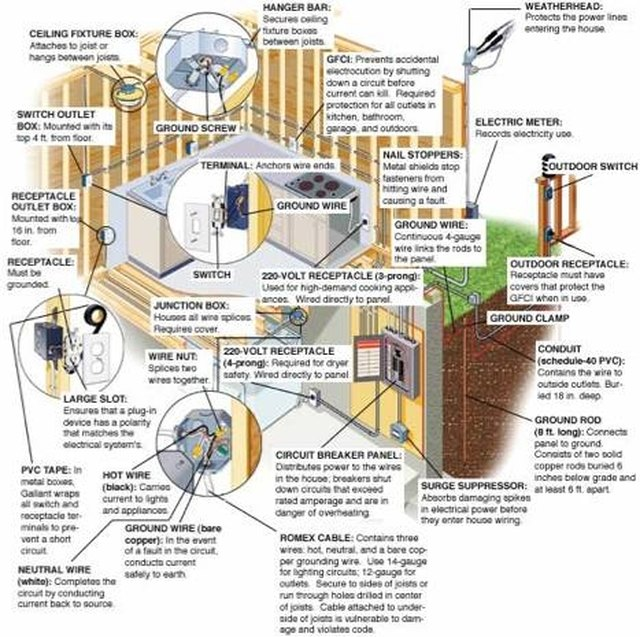 House Wiring Junction Box Electrical Circuit Electrical Wiring Diagram