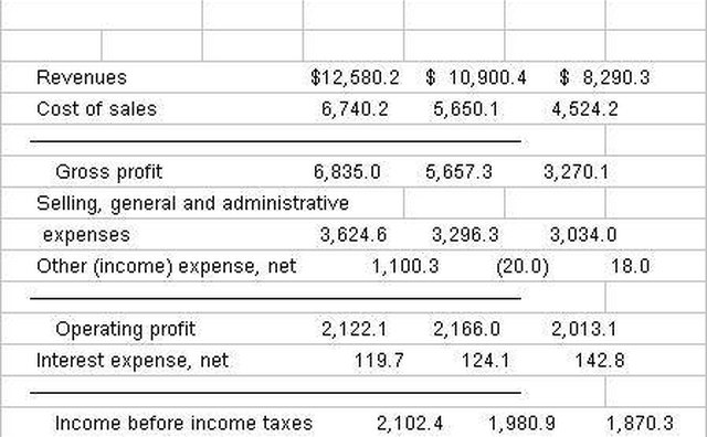 How to Make Managerial Accounting Reports Bizfluent - example of net worth