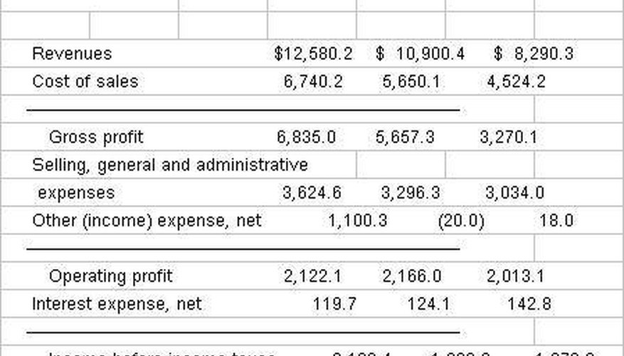 How to Make Managerial Accounting Reports Bizfluent