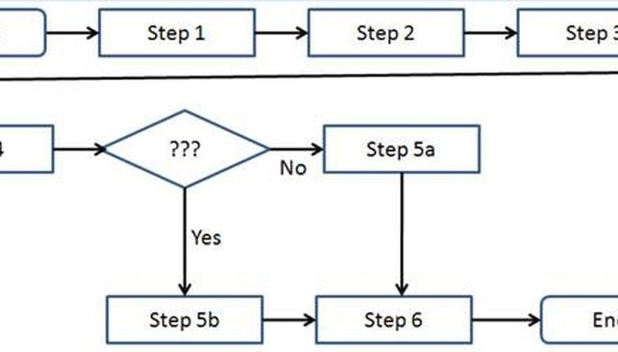 What Is Process Mapping? Bizfluent