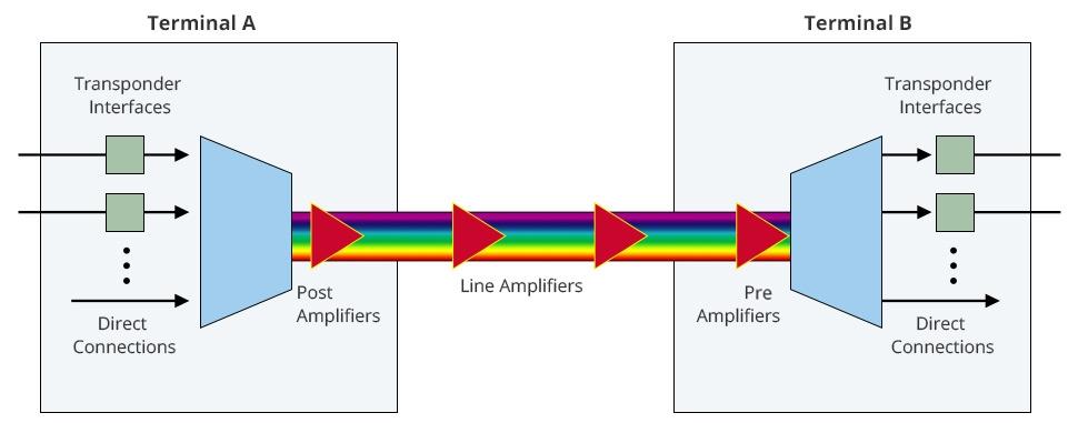 The Versatile Fiber Optic Transponder (OEO) in WDM System FS Singapore