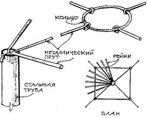 как сделать навес для дачи