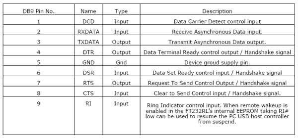 ftdi usb to rs232 wiring diagram best ideas about ftdi usb ftdi usb