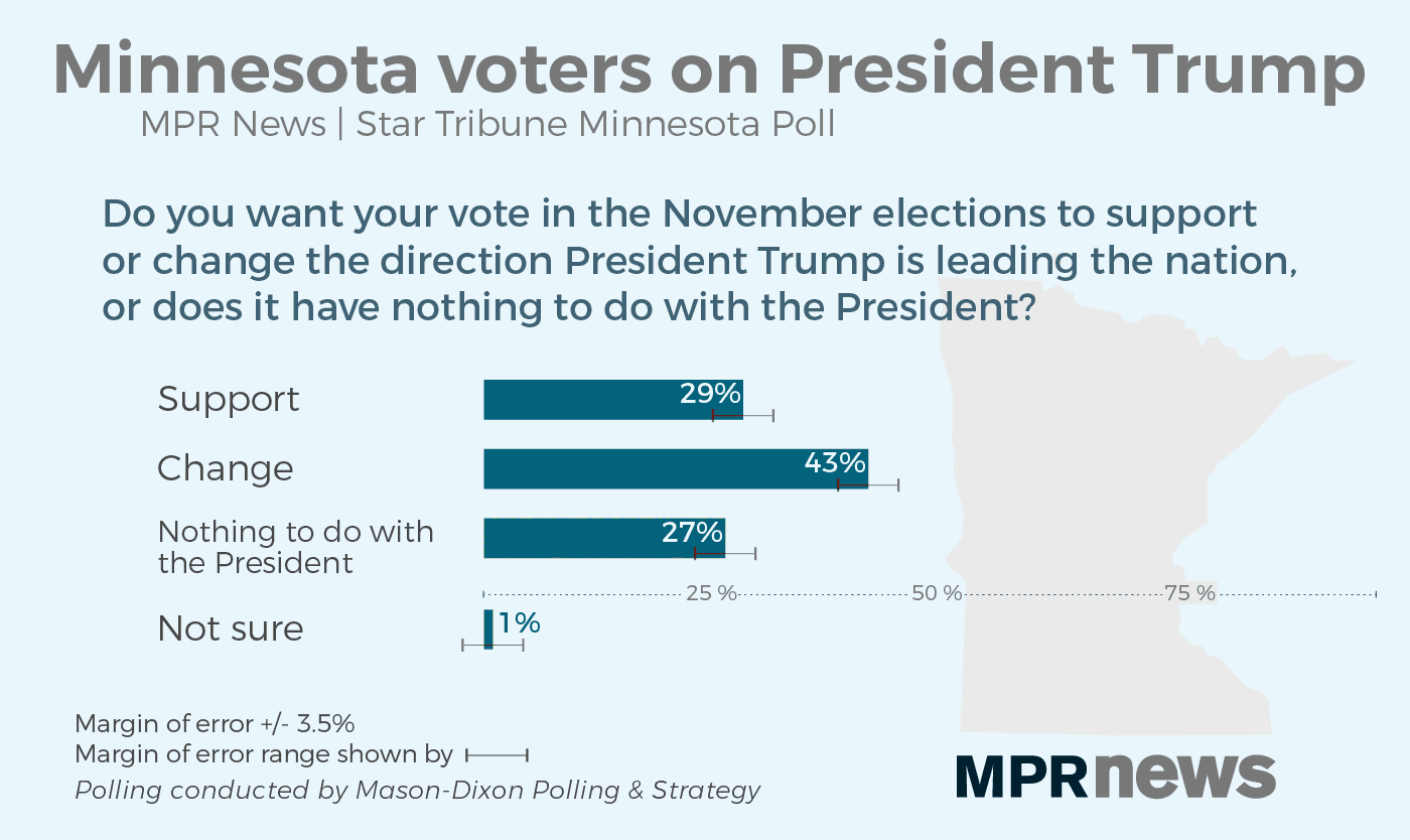 Election Poll Poll Love Or Hate Trump Looms Large For Minnesotans In 2018