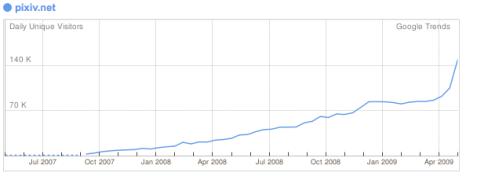 pixiv_google_trends