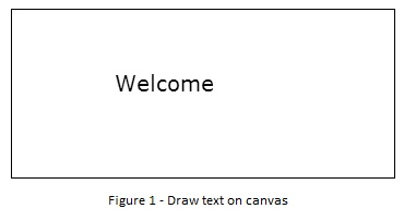 Draw text on canvas html5
