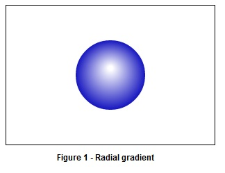 Radial gradient in html5 canvas