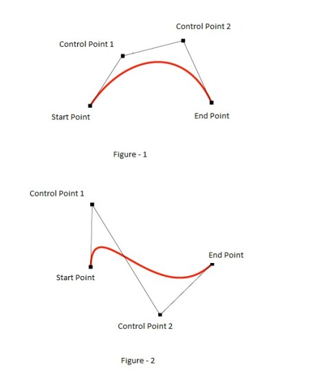 bezier curve in html5