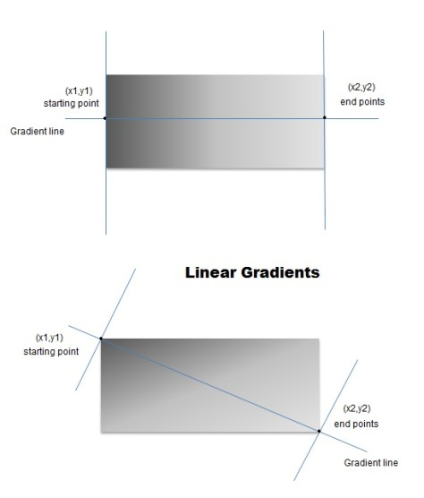 linear gradient in html5