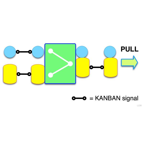 Kanban Explained How it Works in the Just In Time (JIT) Process