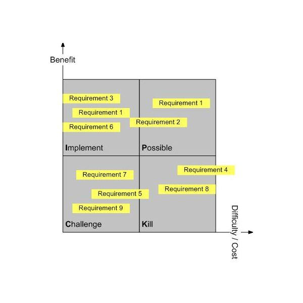 Using a PICK Chart in Six Sigma Projects - pick chart