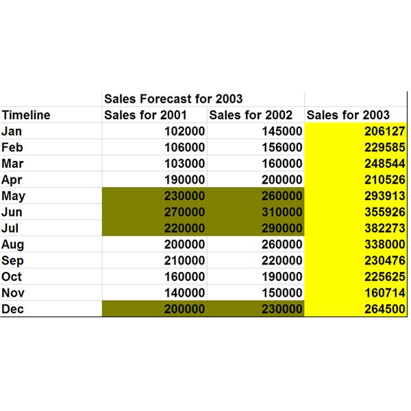 Conducting Sales Forecasting Using Cyclical Analysis - Sales Forcast