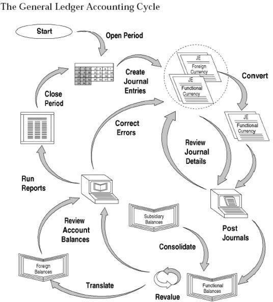 accounting tree diagram