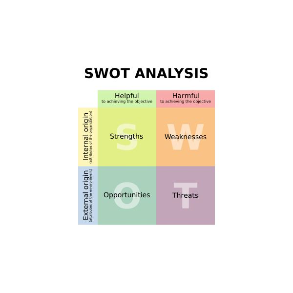 Free SWOT Analysis Template for Project Managers - Product Swot Analysis Template