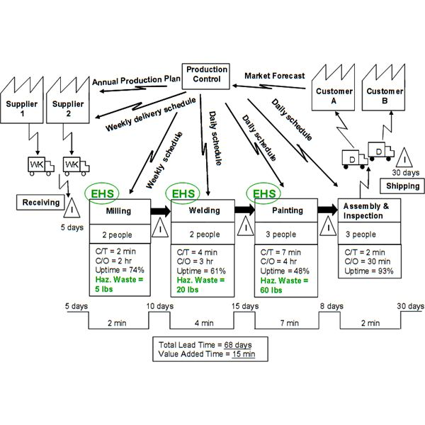 Example of a Work Process Diagram for Project Management Presentations