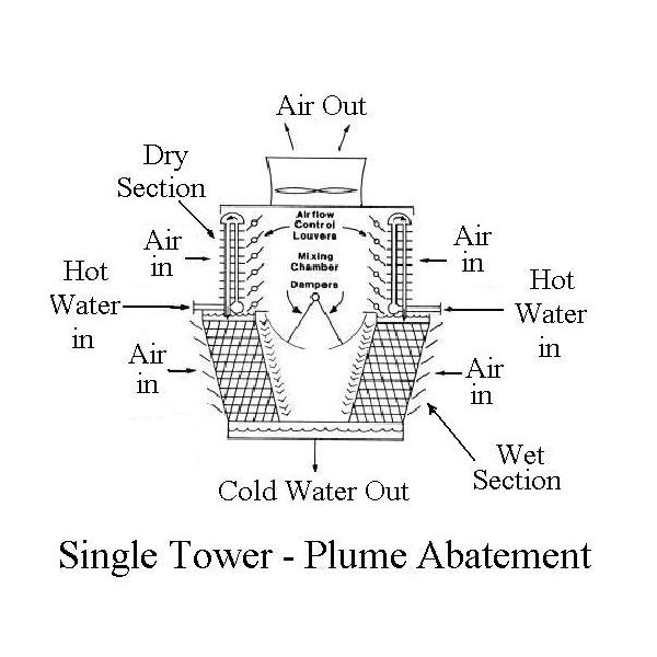 Use of Hybrid Air Cooled Condenser/Evaporative Cooling for Steam