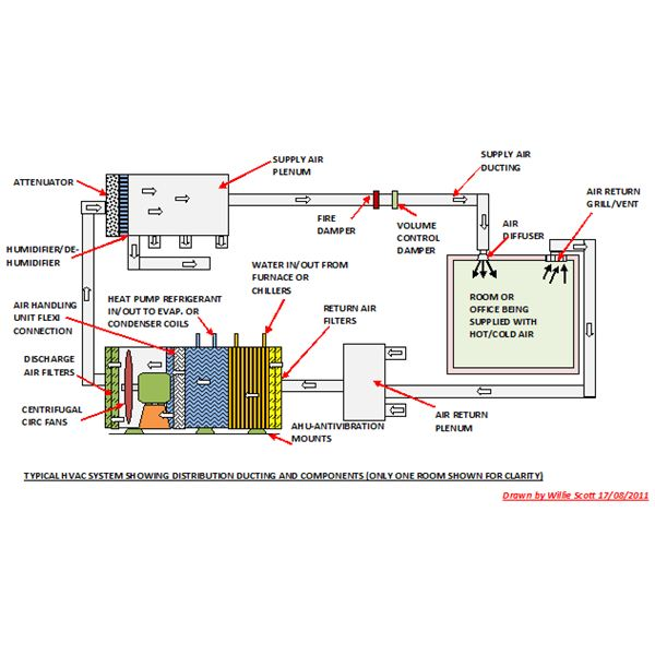 Drawing Of Hvac System Wiring Diagram