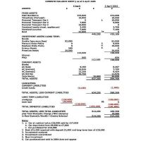 An Accounting Guide to the Balance Sheet