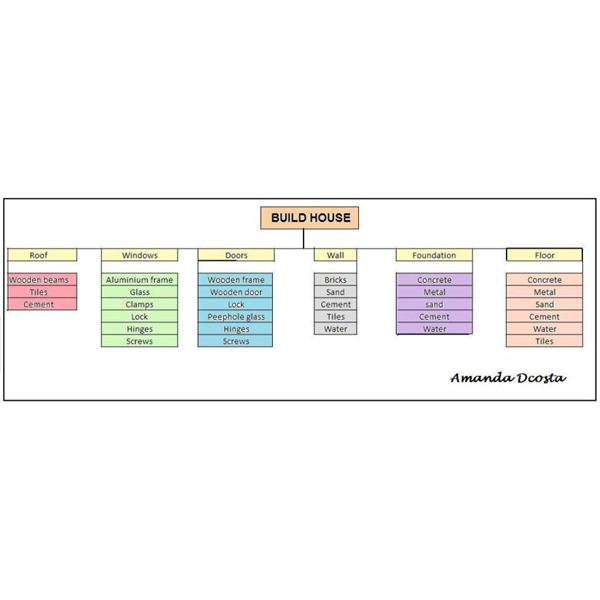Free Basic Project Plan Samples  Templates - Project Plan Sample