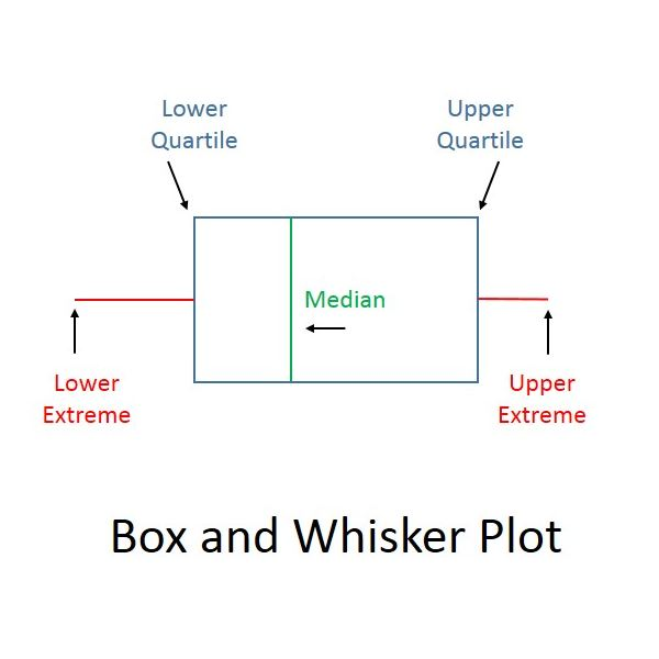 Create a Box and Whiskers Plot 6th Grade Math Lesson Plan